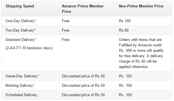amazon prime delivery shipping charges